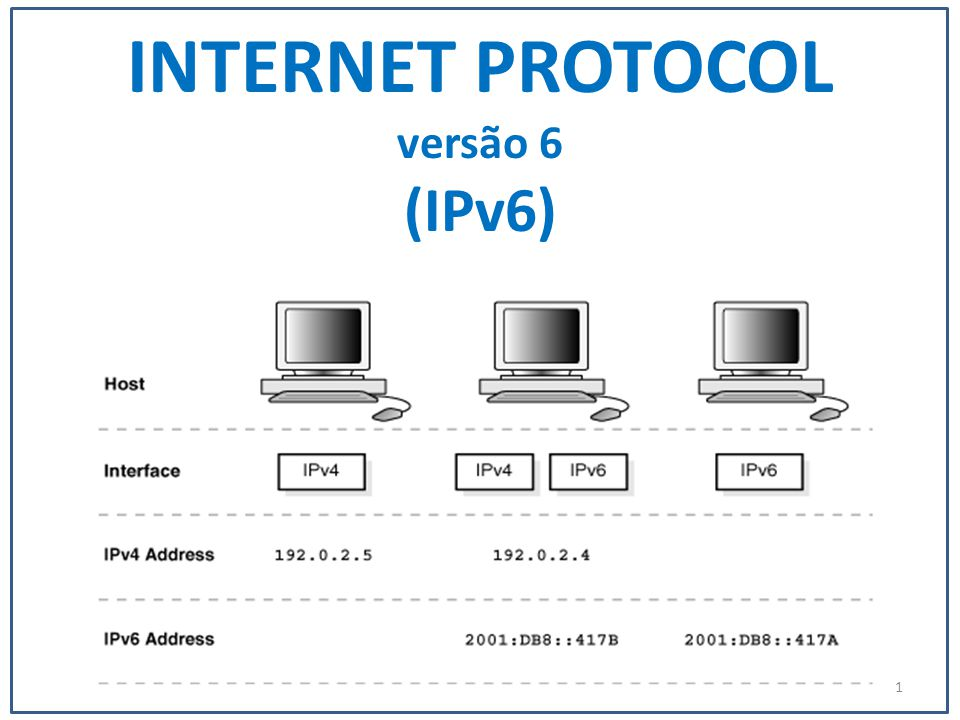 IPv6 (Интернет-протокол версии 6 ) - Мотивация и характеристики